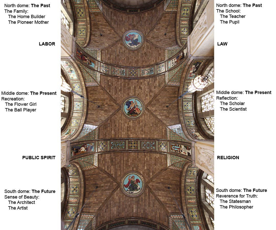 Iconography of foyer ceiling